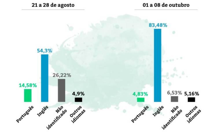 Rede social de ultradireita chega ao Brasil com acenos a Bolsonaro