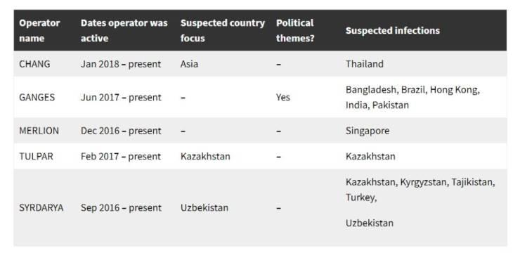Vírus para espionagem política denunciado pelo WhatsApp foi usado no Brasil