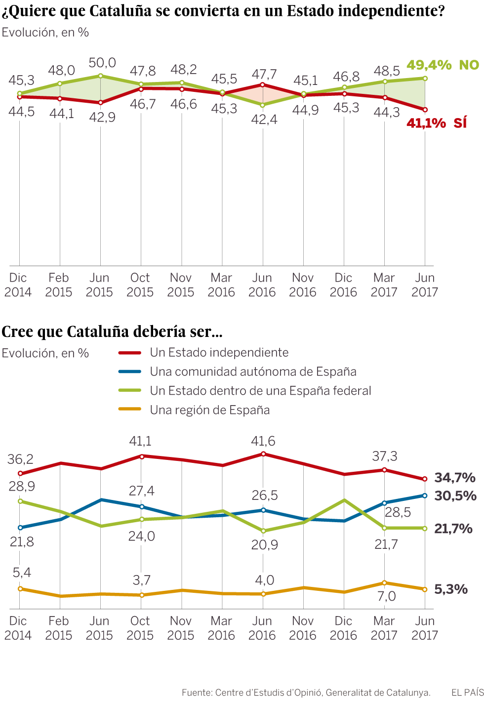 El independentismo vuelve a caer a dos meses del referéndum