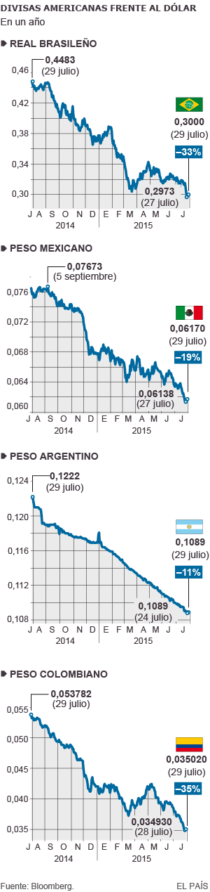 Cambio de las divisas de Brasil, México, Argentina y Colombia con el dólar estadounidense