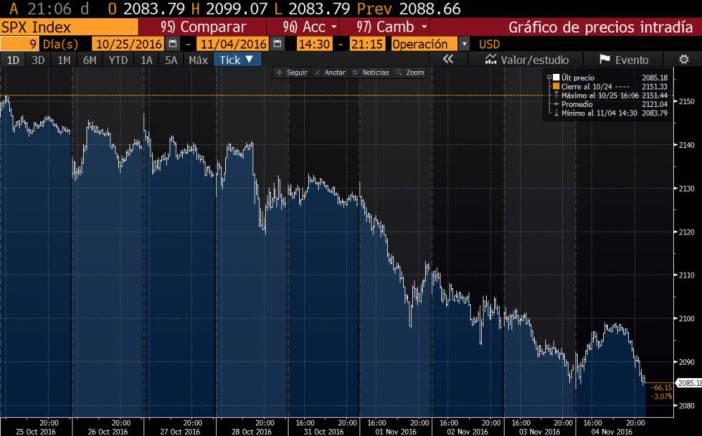 La evolución del S&P 500 durante las últimas nueve jornadas