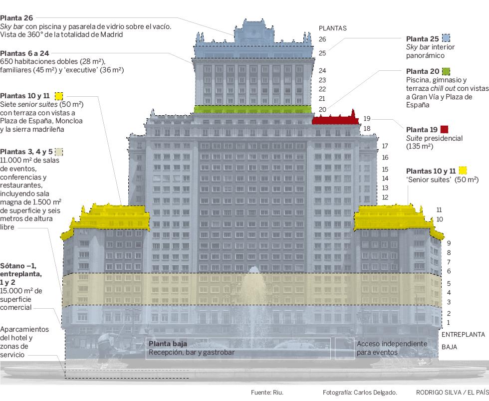 Así será el hotel de lujo del Edificio España: la joya de Riu en Madrid