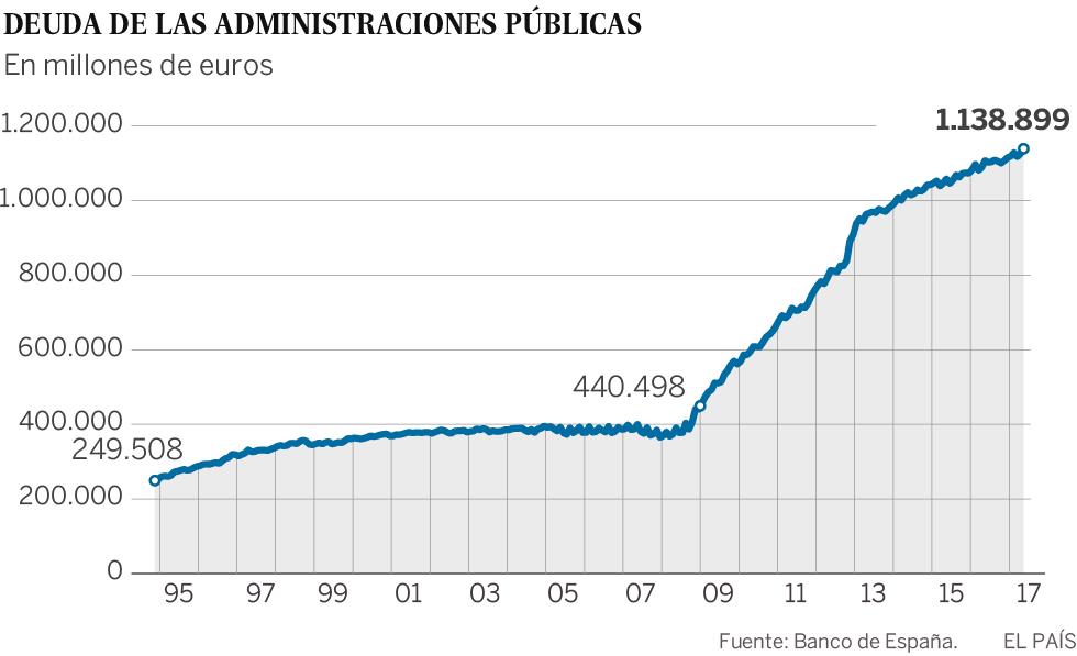 La deuda pública en España marca un nuevo récord: 1,139 billones de euros