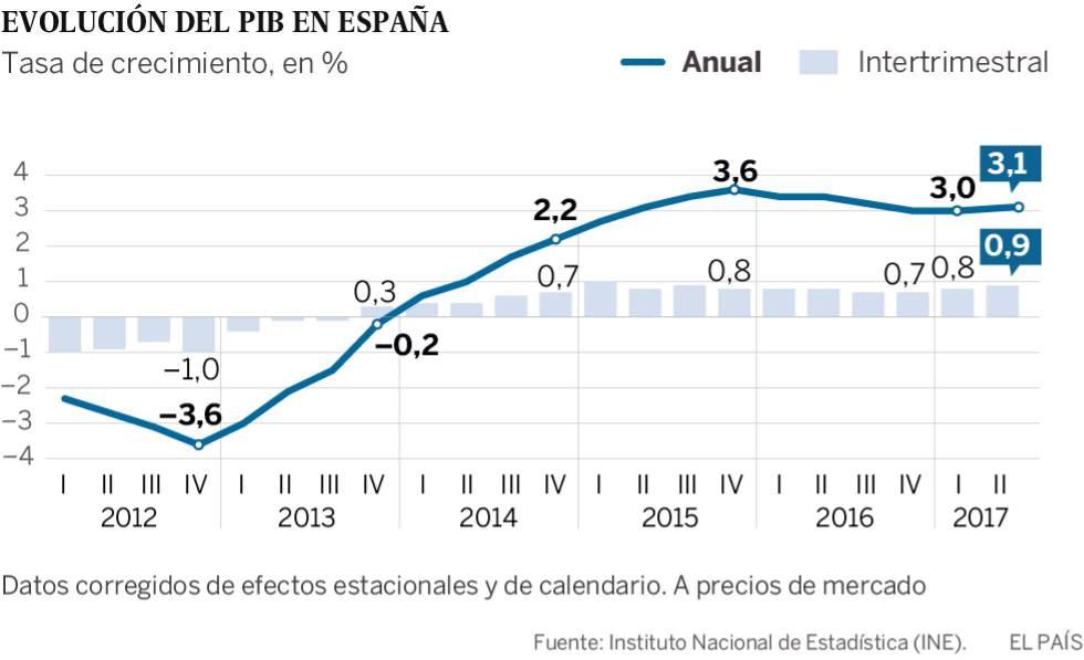 El consumo y el empleo impulsan el PIB un 0,9% en el segundo trimestre