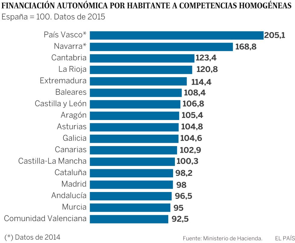 Vascos, riojanos y navarros son los españoles que disfrutan de mayor bienestar
