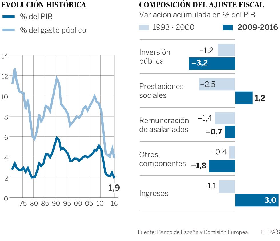 La inversión pública se sitúa en 2017 en mínimos de 50 años