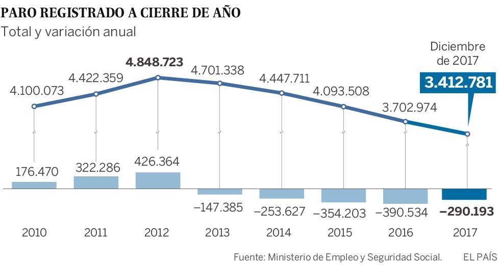La afiliación registra la mayor subida en 12 años con 611.146 cotizantes más en 2017