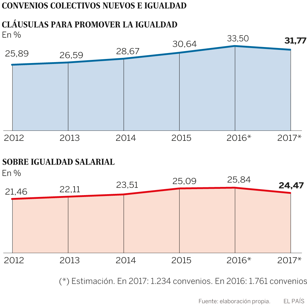 Solo el 25% de los nuevos convenios incluye medidas de igualdad salarial