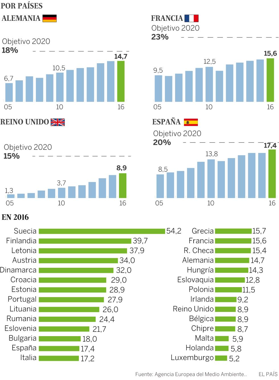 La Eurocámara enmienda a los Gobiernos de la UE y exige más renovables