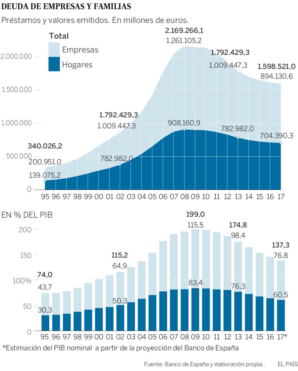 La deuda en manos privadas cae al 137% del PIB, pero el ajuste se agota