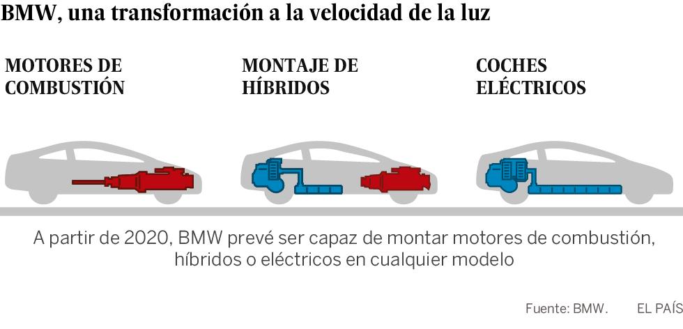 BMW, más enchufado y conectado