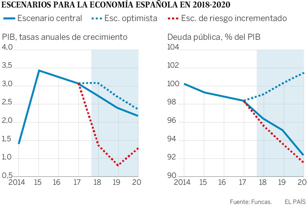 La economía española hasta 2020