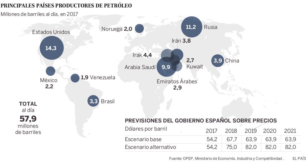 La subida del petróleo costará unos 5.500 millones a España