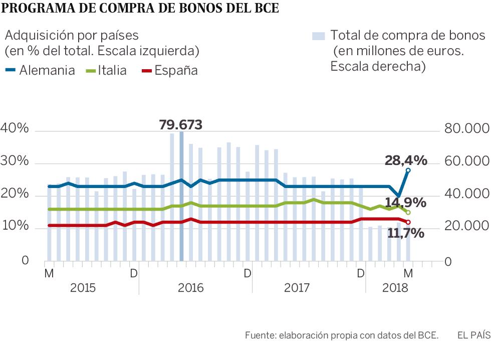 El BCE redujo la compra de deuda italiana en plena crisis política por razones técnicas