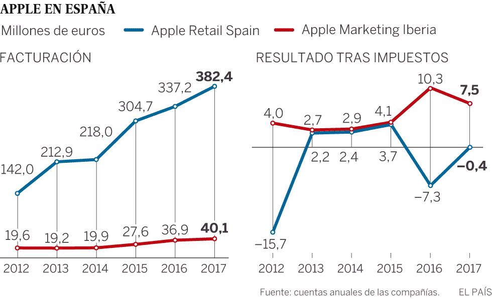 Apple paga 14,5 millones al fisco en España tras una inspección