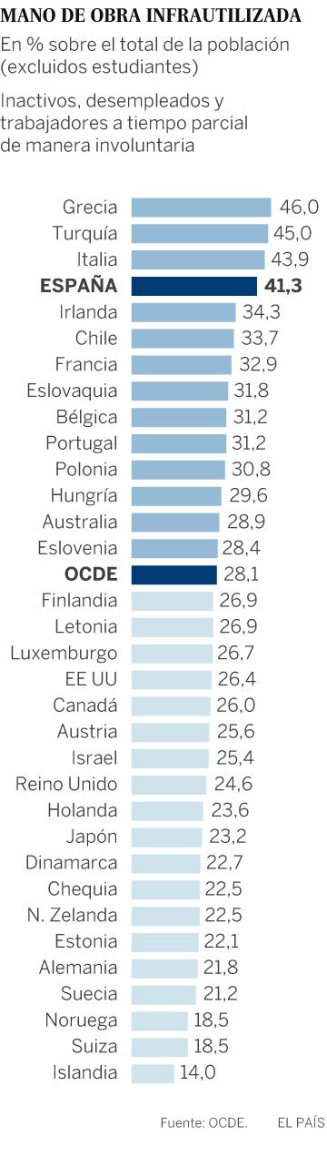 España, entre los países que más desaprovechan su mano de obra, según la OCDE