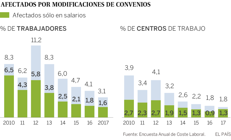 La recuperación reduce el número de afectados por rebajas de sueldos en convenios