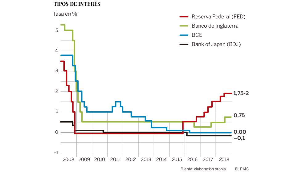 El acierto de los bancos centrales