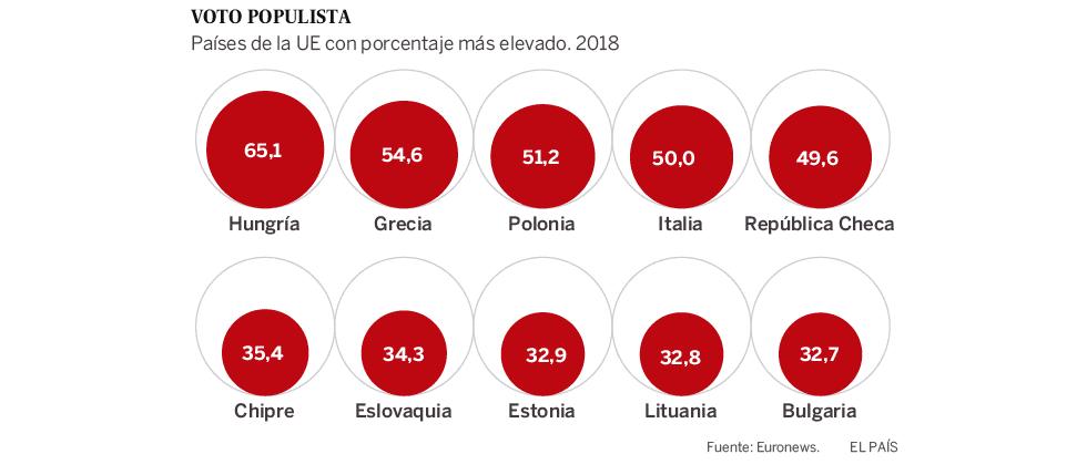 El populismo: la secuela tras una década de recortes