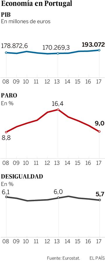 Portugal, el éxodo que no se recupera