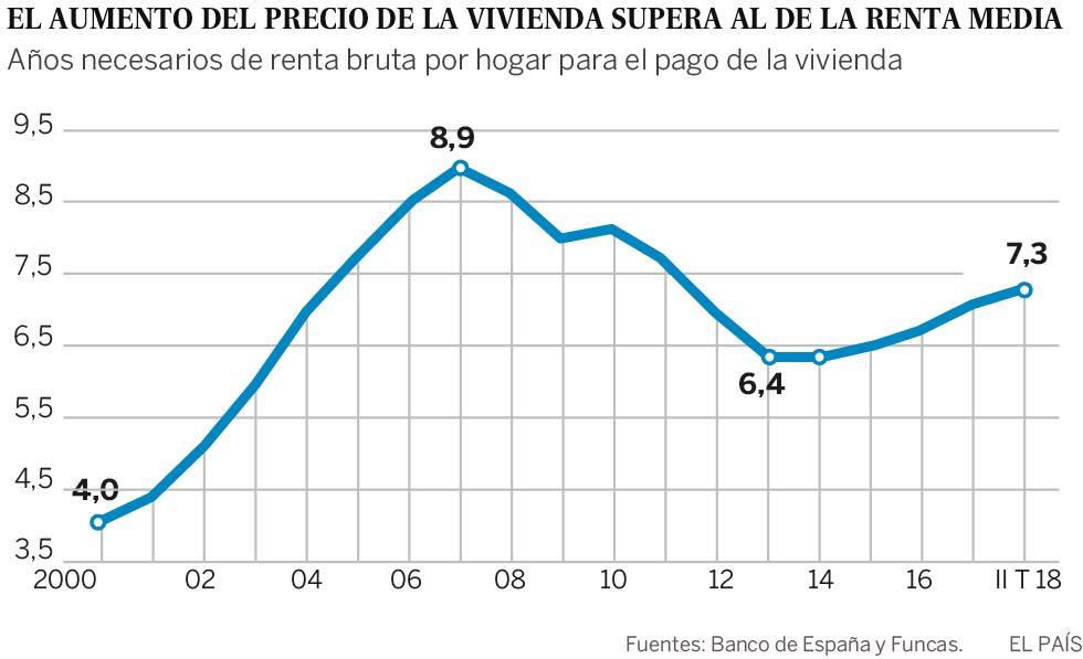 Espiral inflacionista de la vivienda