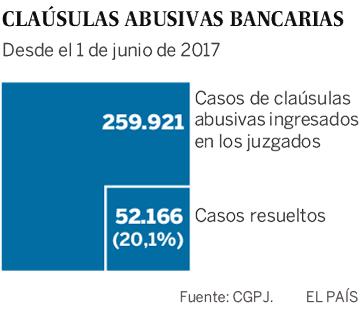 Justicia estudia penalizar a los bancos que pleiteen por cláusulas abusivas para alargar los procesos