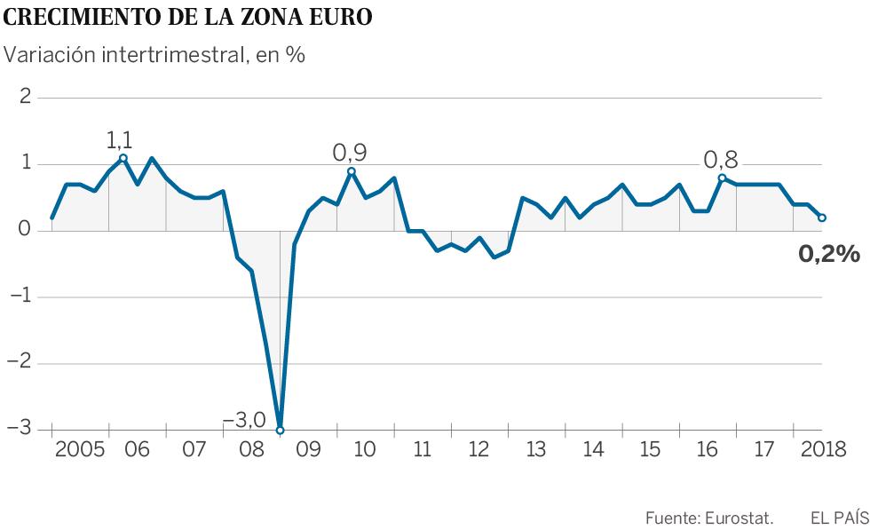 El frenazo económico pone contra las cuerdas a los países de la zona euro