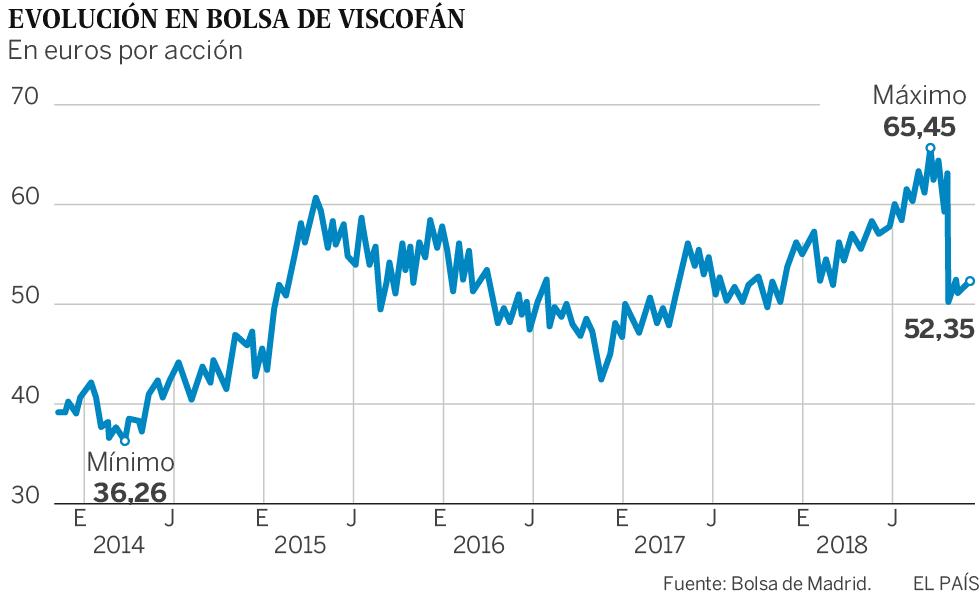 China pasa factura a Viscofan