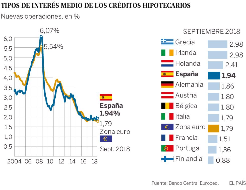 El precio de las hipotecas en España se sitúa por encima de la media de la zona euro