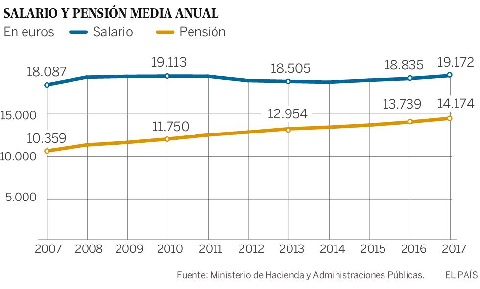 La pensión media crece seis veces más que el salario desde el inicio de la crisis
