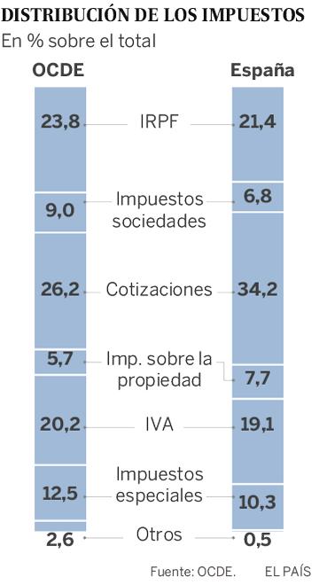 Los impuestos sobre la vivienda en España están entre los más altos de los países desarrollados
