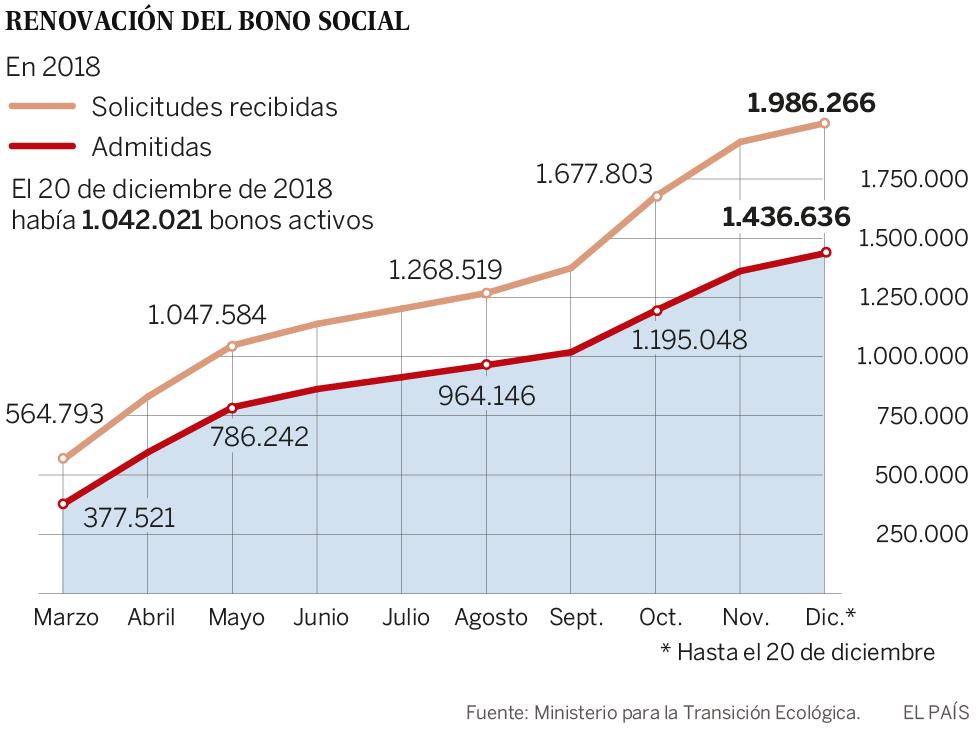 Solo un millón de usuarios tiene el bono social eléctrico a pocos días de que venza el plazo para renovarlo