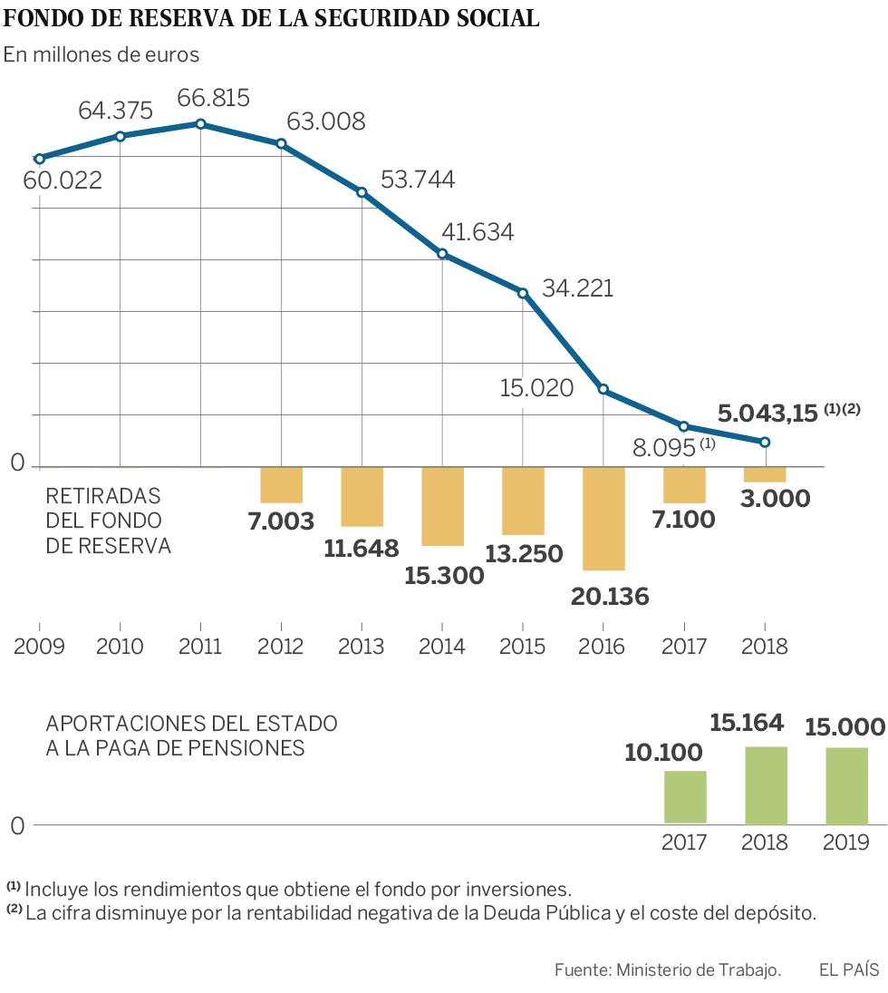Hacienda prestará 15.000 millones a la Seguridad Social para las pensiones