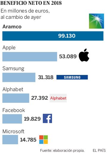 Aramco se convierte en la empresa más rentable del mundo