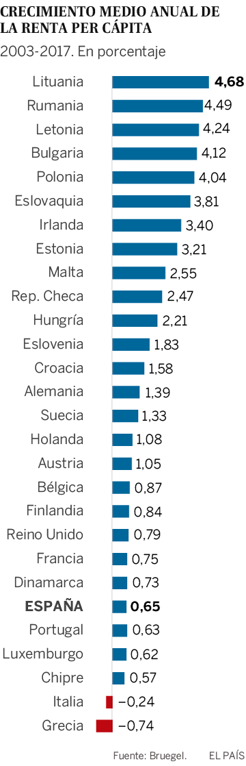 Desigualdad en la UE: La brecha entre norte y sur ha crecido en los últimos 15 años