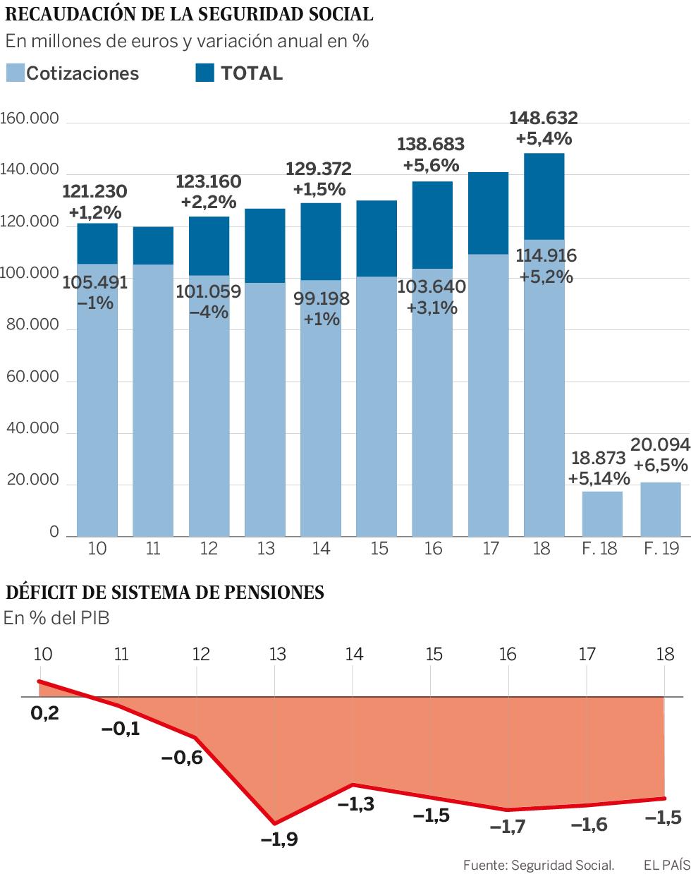 La subida de cotizaciones impulsa la recaudación de la Seguridad Social