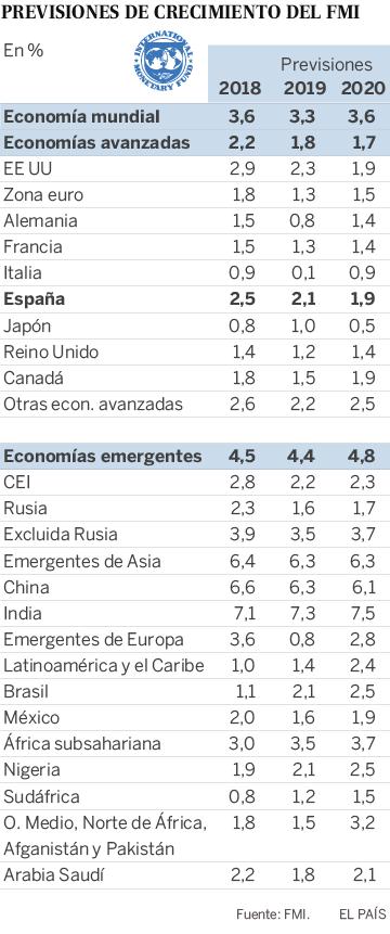 El FMI avisa de que las dudas sobre China y el Brexit amenazan una economía global debilitada