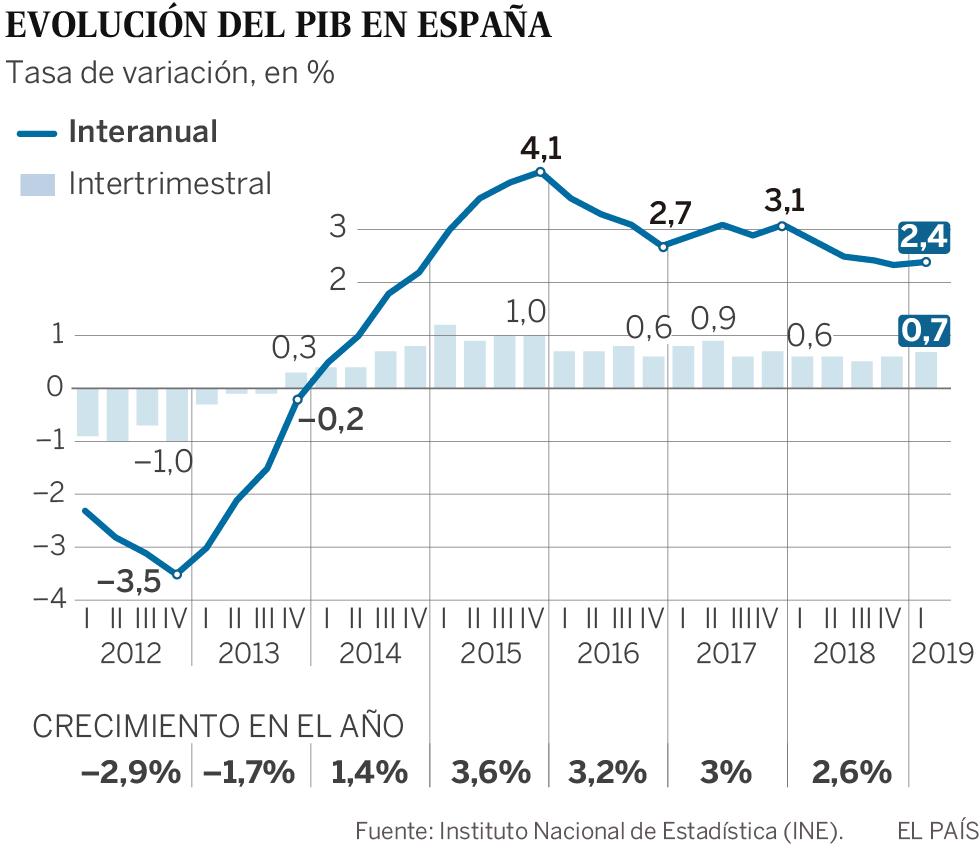 La economía española acelera en el primer trimestre un 0,7% por el impulso de la inversión