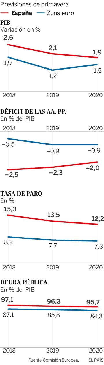 Bruselas advierte a España por el déficit y sugiere más ajustes