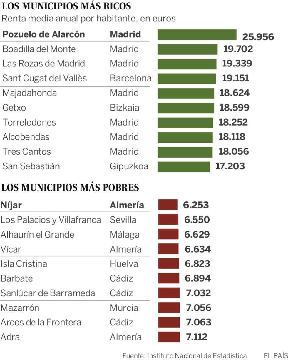 Pozuelo, Las Rozas... ¿Qué tienen en común todos los municipios ricos de España?