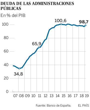 El interés del bono español a 10 años cae por debajo del 0,5% por primera vez en la historia