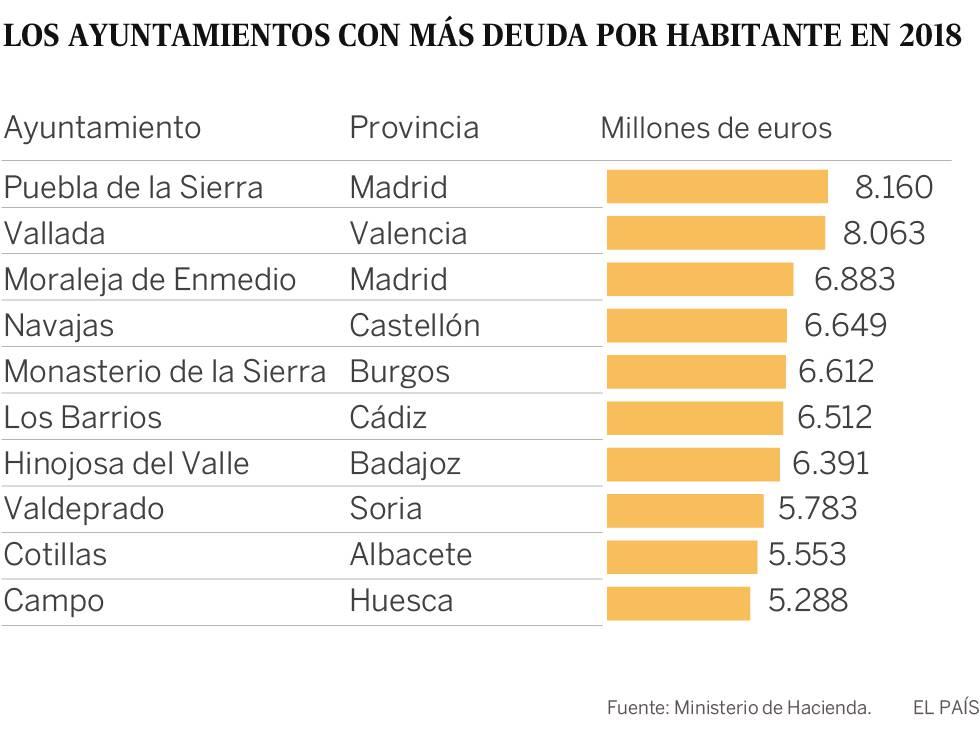 El 94% de los Ayuntamientos de España redujo la deuda en la última legislatura