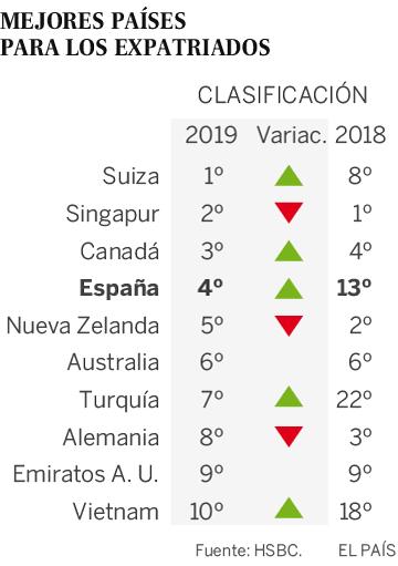 España escala al cuarto puesto en el ránking de los mejores países para vivir si eres expatriado