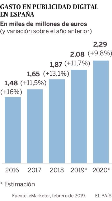 El 'big data' acelera la publicidad programática