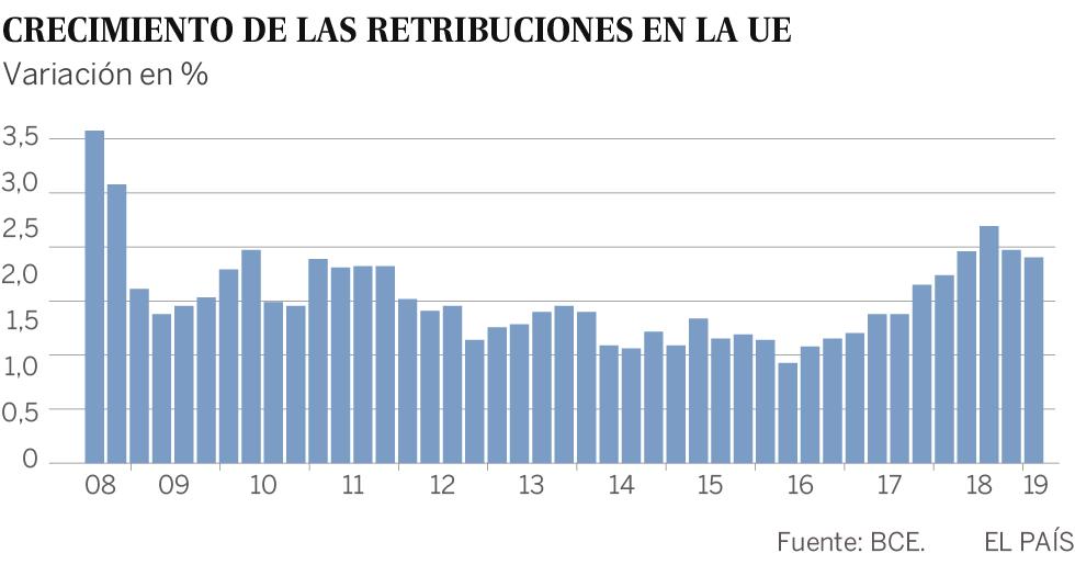 Los salarios en la eurozona empiezan al fin a recuperarse tras años de moderación