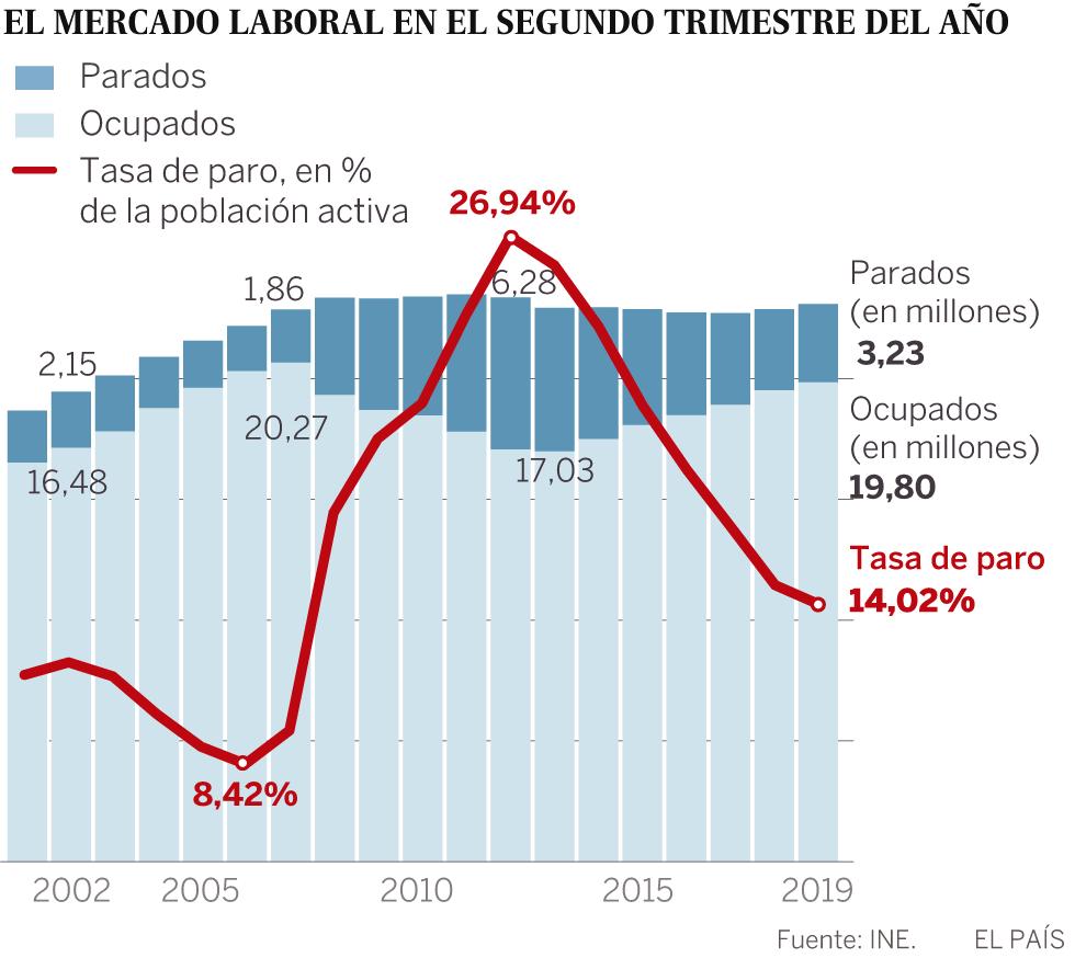 El desempleo baja en 123.600 personas en el segundo trimestre y la tasa de paro queda en el 14,02%