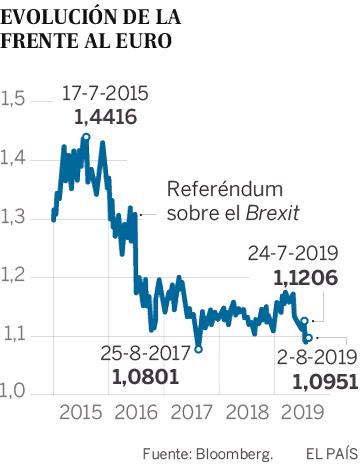 El 'efecto Boris' de un Brexit salvaje contagia a España