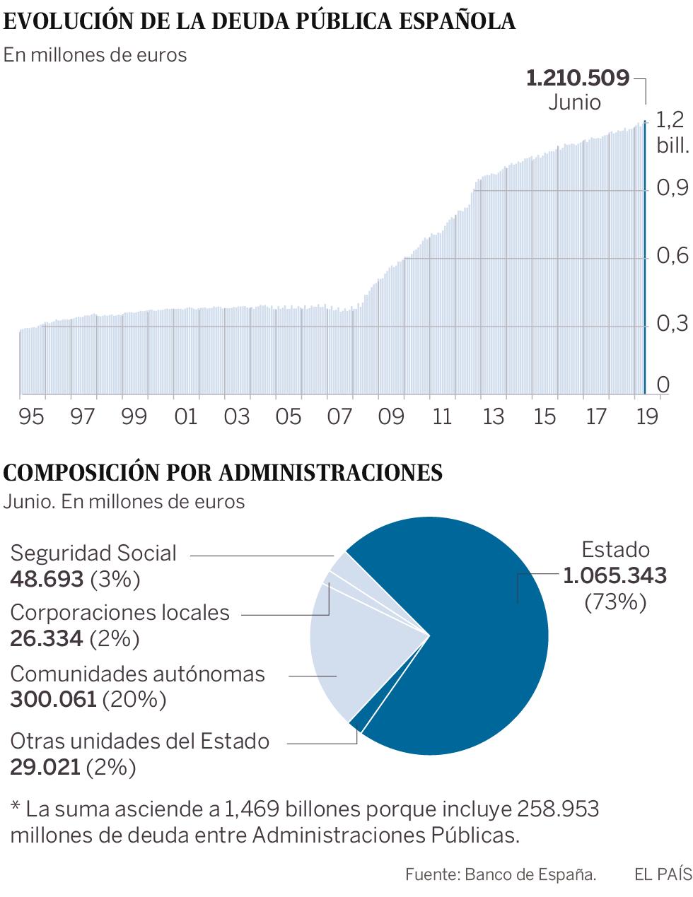 La deuda pública toca nuevo récord y vive su mayor subida en tres años