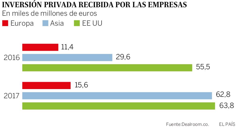 La explosión de las 'start-ups' en España: de pisos y coches a bodas y viajes