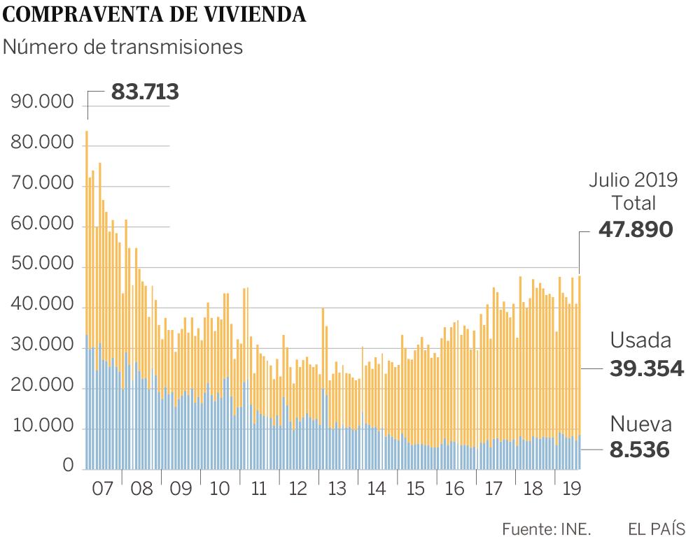 La compra de viviendas se ralentiza, pero está en máximos desde la burbuja según el INE